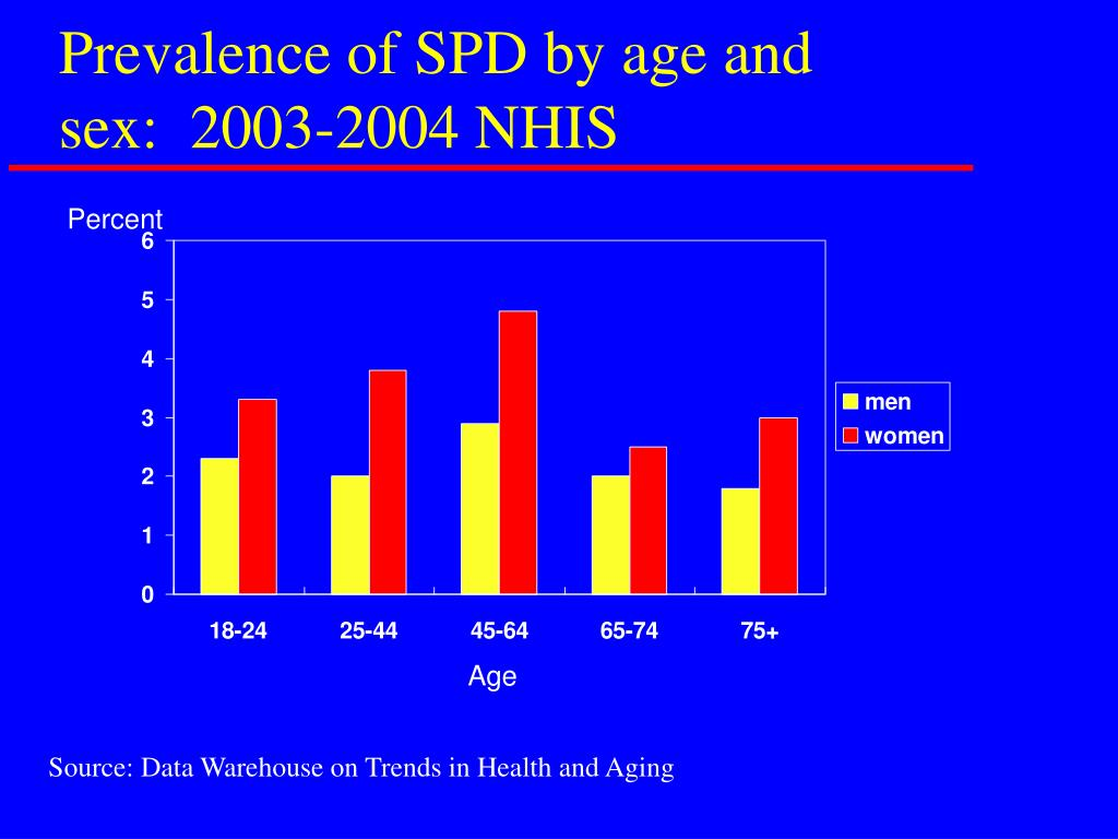Prevalence of SPD by age and sex:  2003-2004 NHIS
