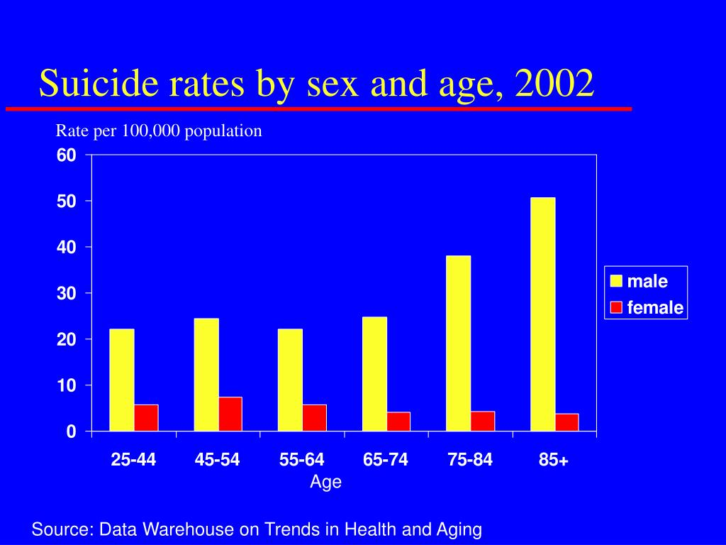 Suicide rates by sex and age, 2002