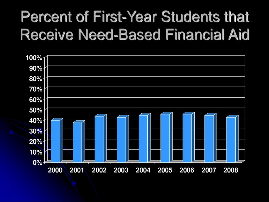 Percent of First-Year Students that Receive Need-Based Financial Aid