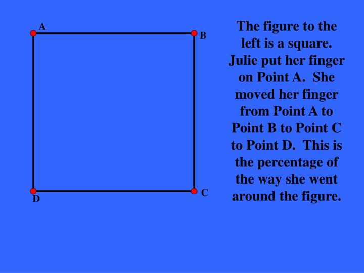 The figure to the left is a square.  Julie put her finger on Point A.  She moved her finger from Point A to Point B to Point C to Point D.  This is the percentage of the way she went around the figure.