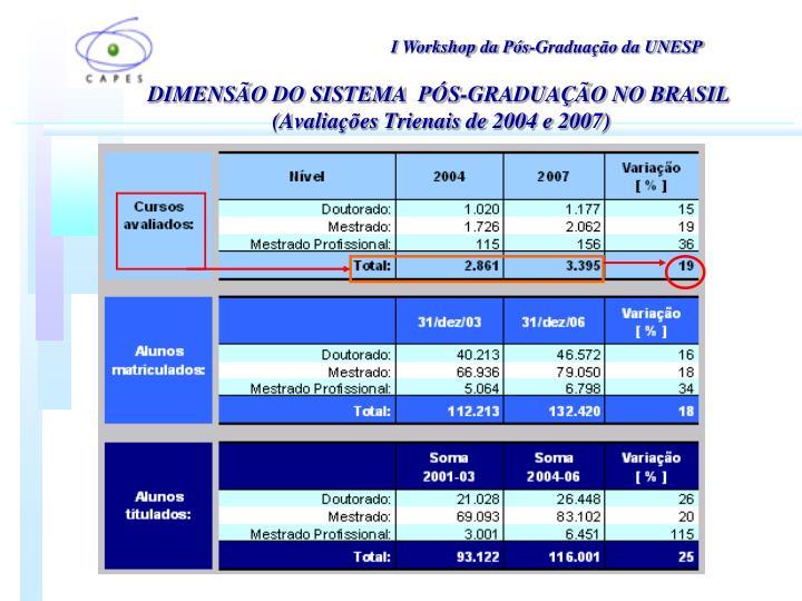 DIMENSÃO DO SISTEMA  PÓS-GRADUAÇÃO NO BRASIL