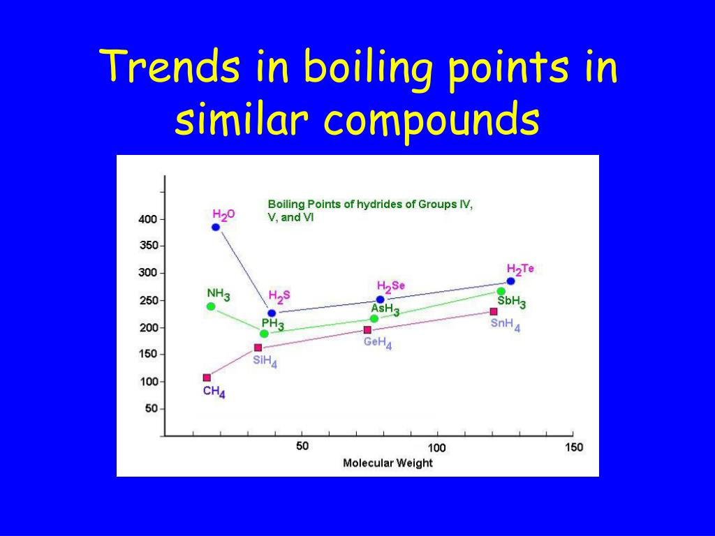Trends in boiling points in similar compounds