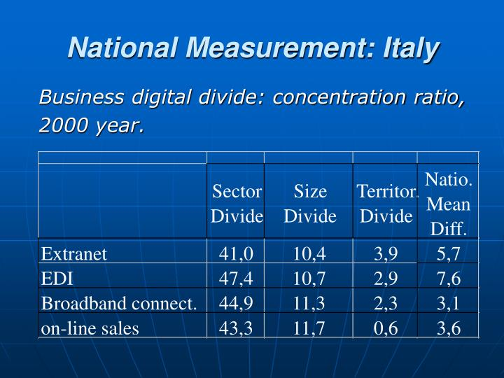 National Measurement: Italy
