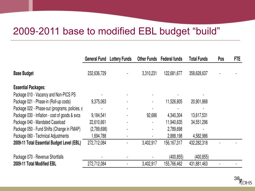 "2009-2011 base to modified EBL budget ""build"""