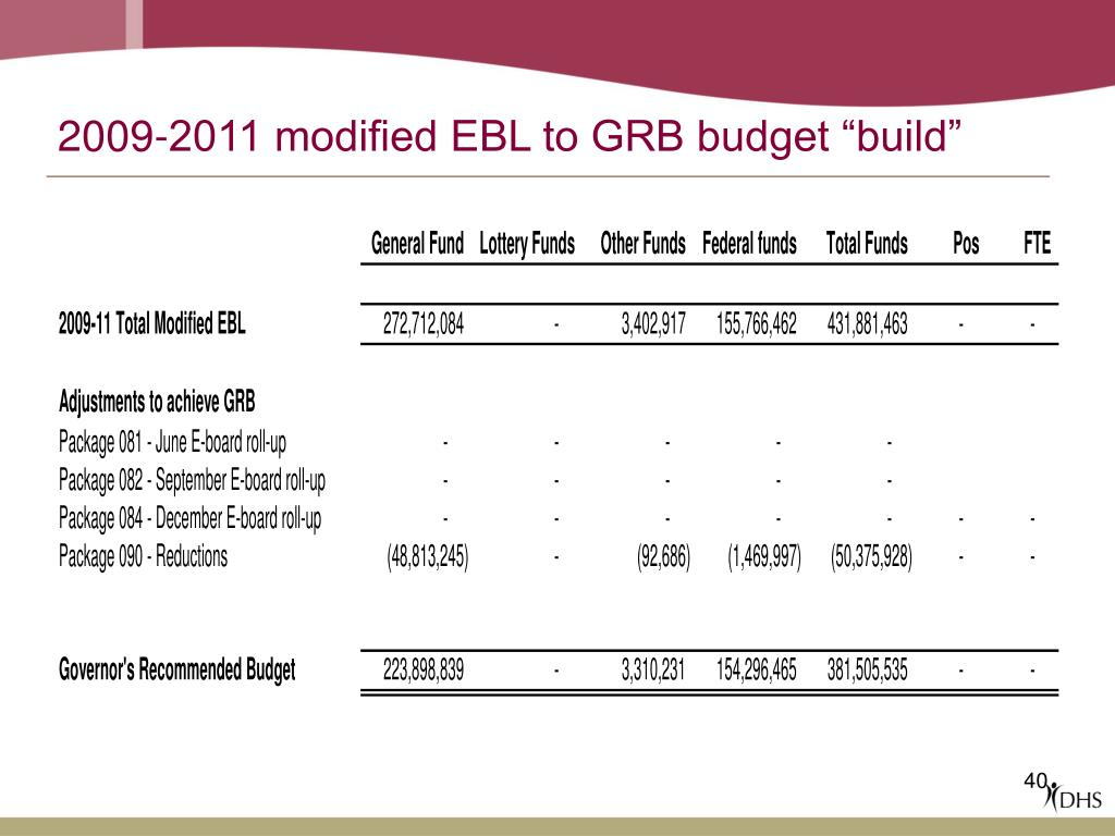 "2009-2011 modified EBL to GRB budget ""build"""