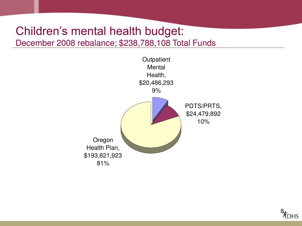 Children's mental health budget: