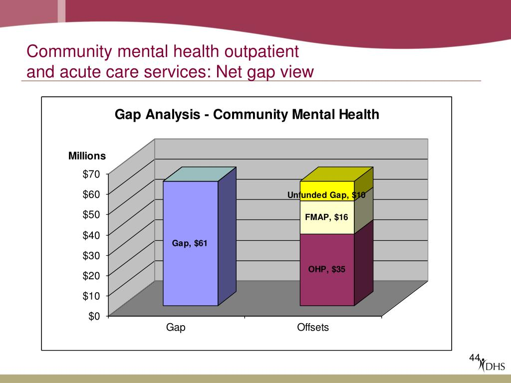 Community mental health outpatient