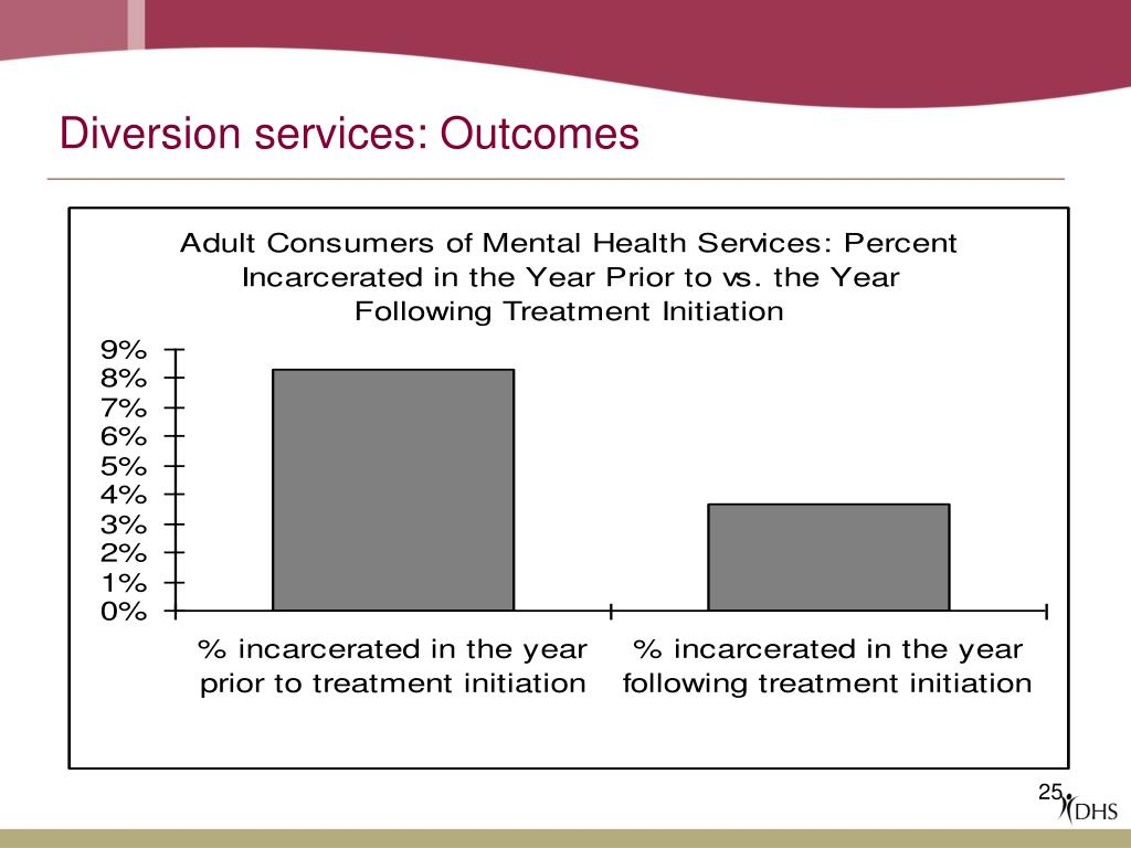 Diversion services: Outcomes