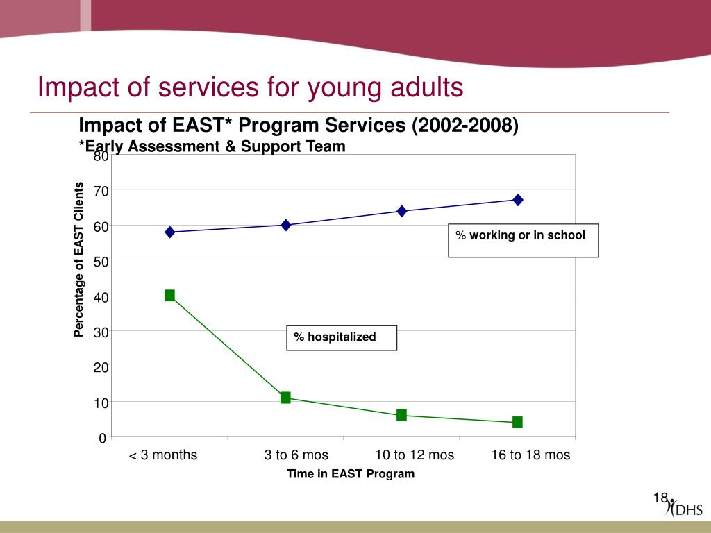 Impact of EAST* Program Services (2002-2008)