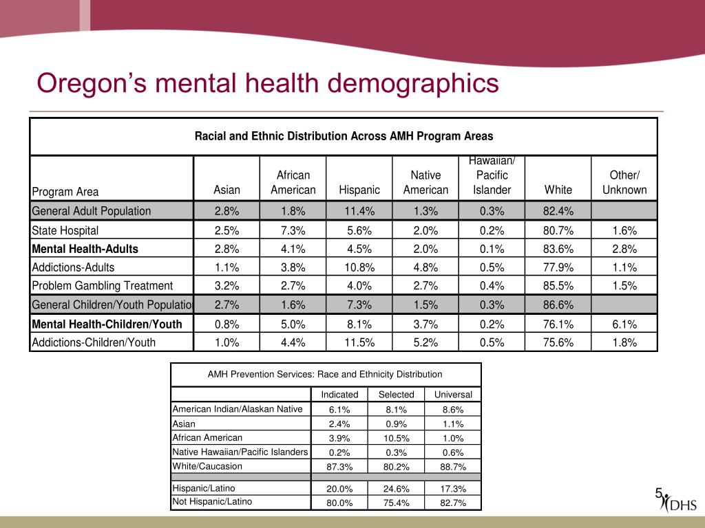 Oregon's mental health demographics
