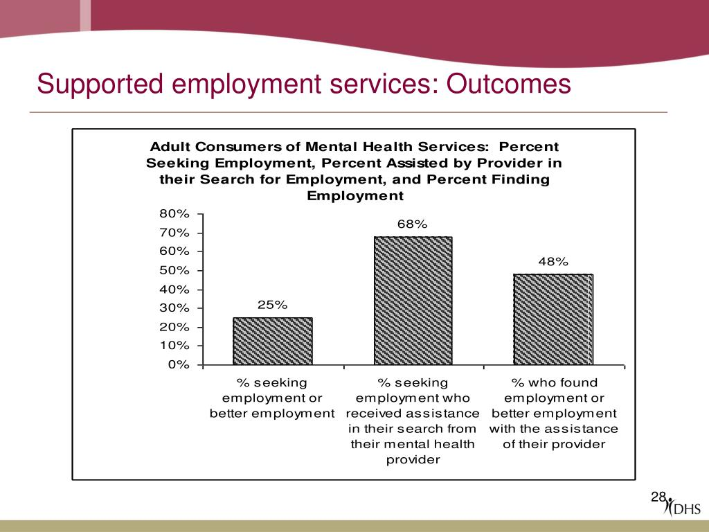Supported employment services: Outcomes