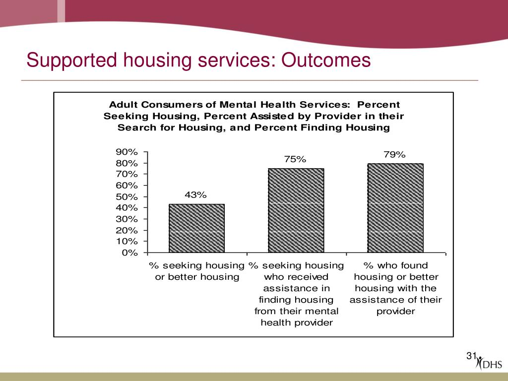 Supported housing services: Outcomes