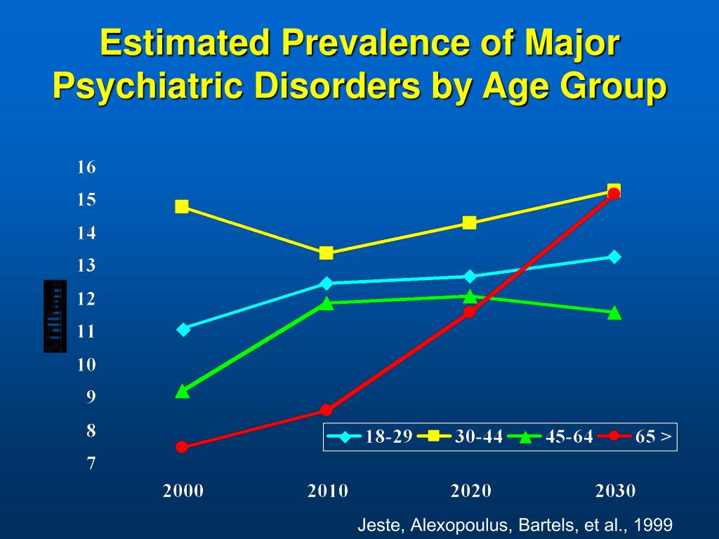 Estimated Prevalence of Major Psychiatric Disorders by Age Group