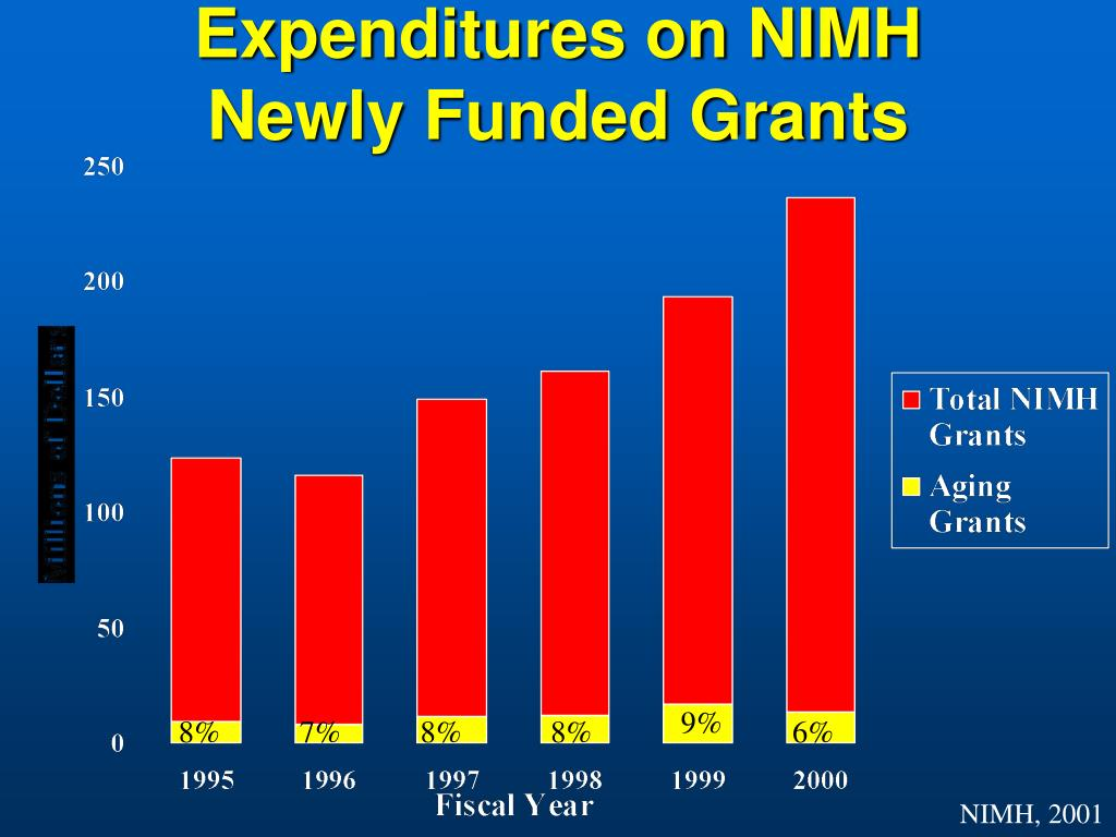 Expenditures on NIMH