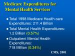 medicare expenditures for mental health services