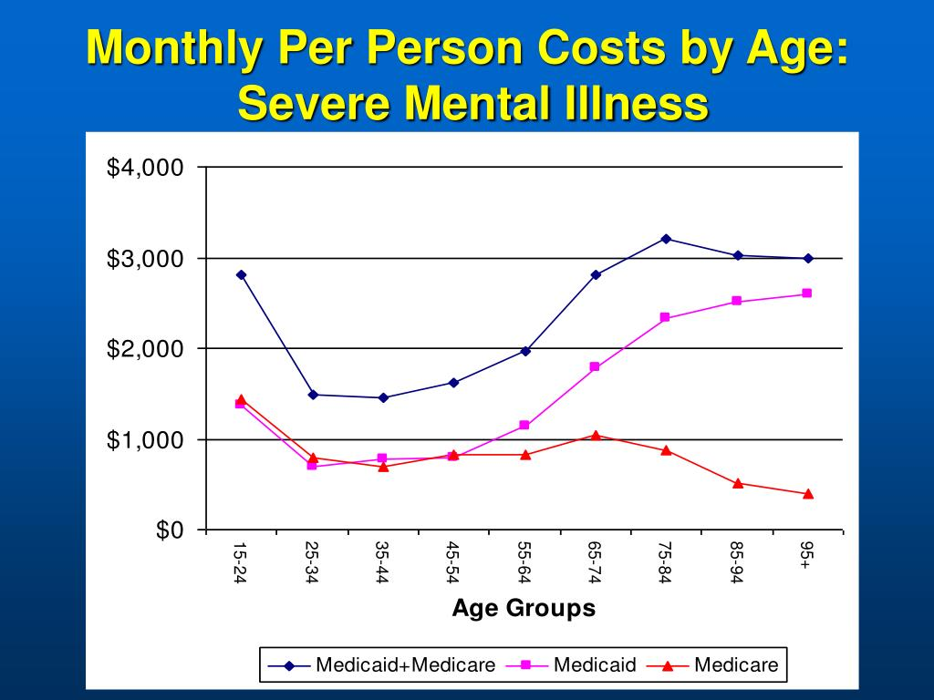 Monthly Per Person Costs by Age:
