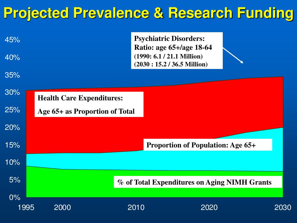 Projected Prevalence & Research Funding