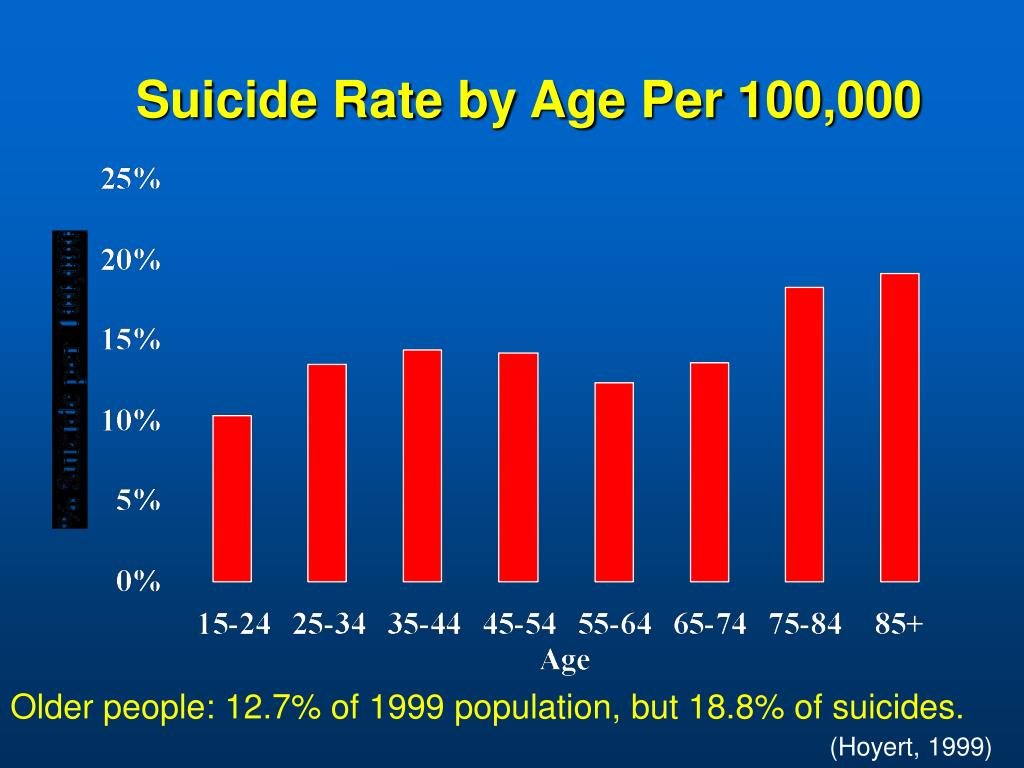 Suicide Rate by Age Per 100,000