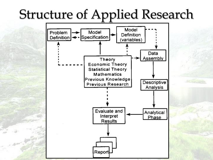 Structure of Applied Research