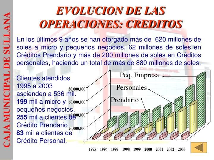 EVOLUCION DE LAS OPERACIONES: CREDITOS
