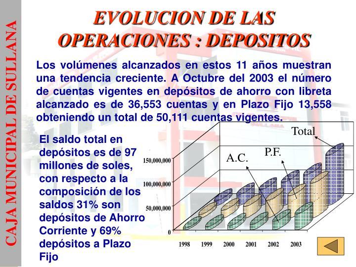 EVOLUCION DE LAS