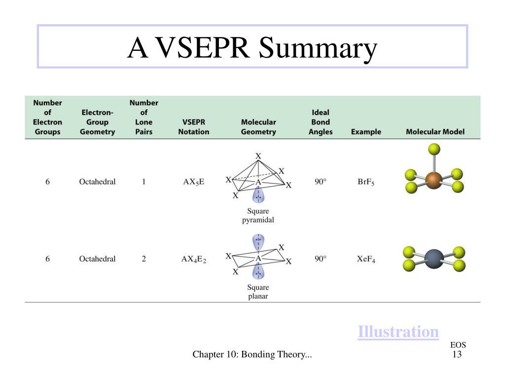 A VSEPR Summary