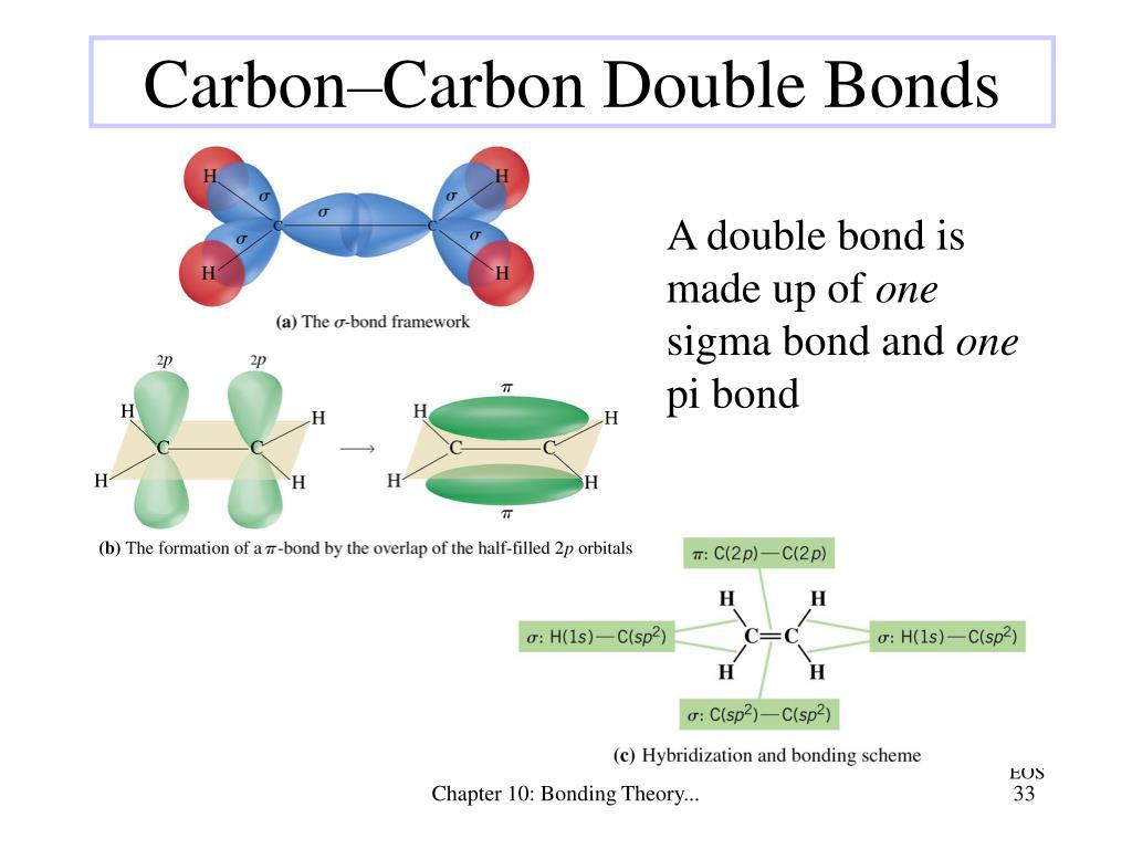 Carbon–Carbon Double Bonds
