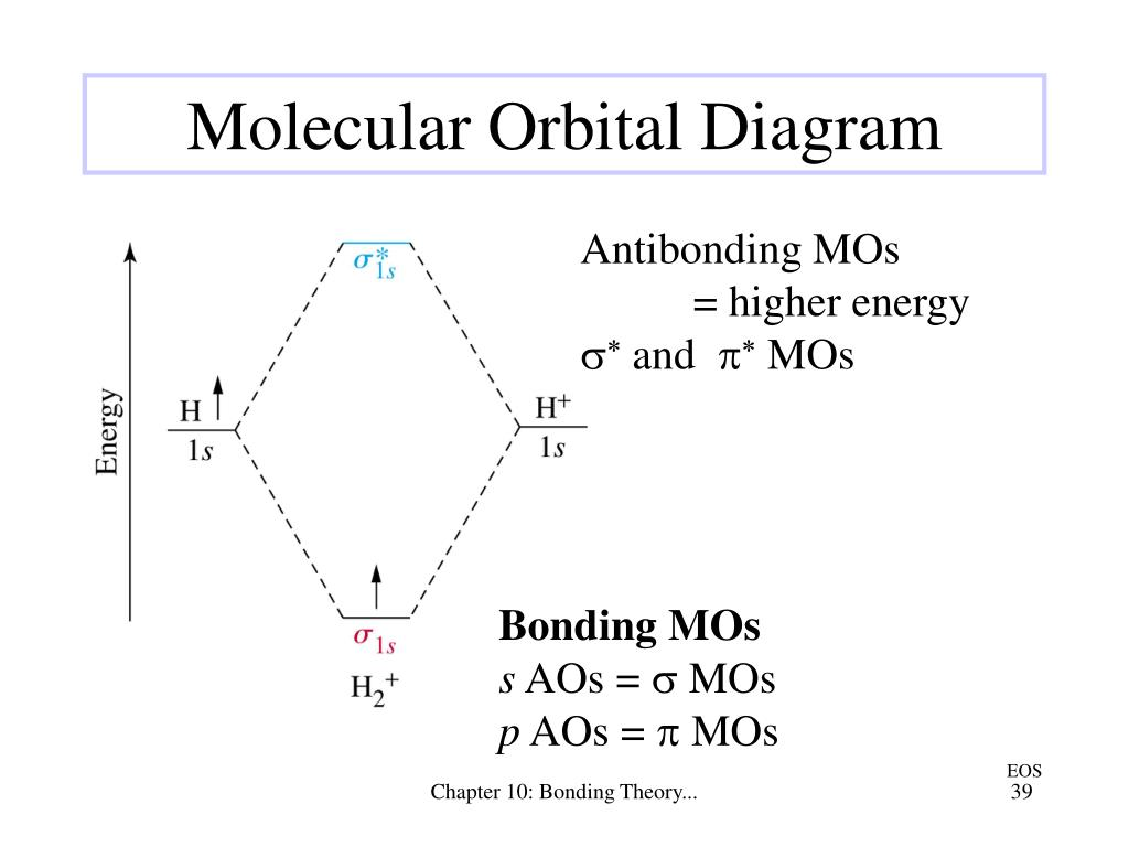 Antibonding MOs