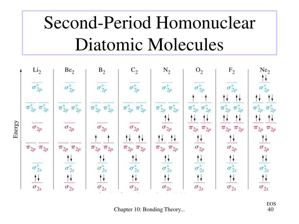 Second-Period Homonuclear Diatomic Molecules