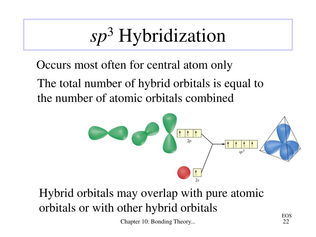 The total number of hybrid orbitals is equal to the number of atomic orbitals combined