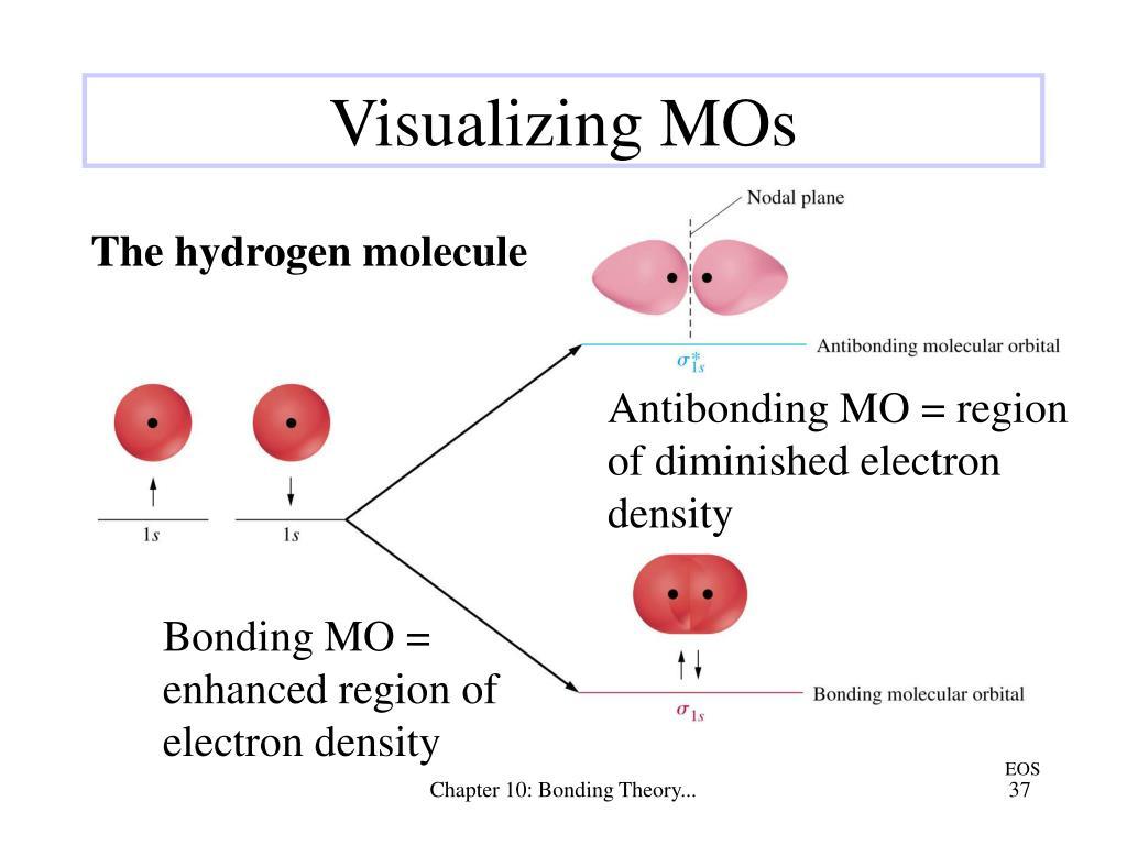 Bonding MO = enhanced region of electron density