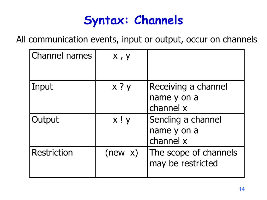 Syntax: Channels