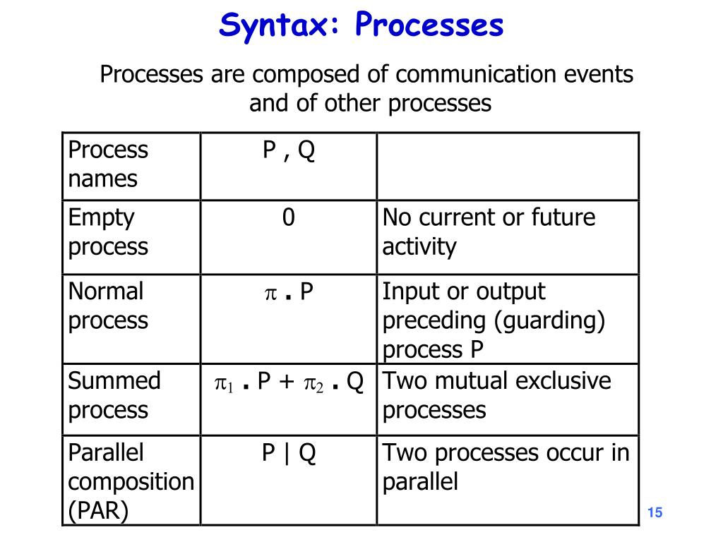 Syntax: Processes