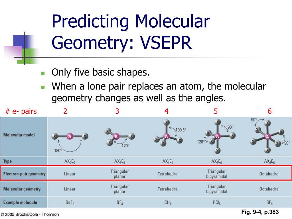 Predicting Molecular Geometry: VSEPR