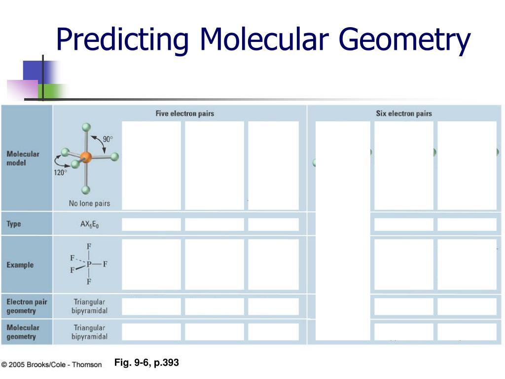 Predicting Molecular Geometry