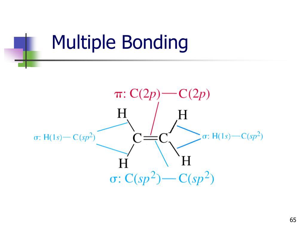 Multiple Bonding