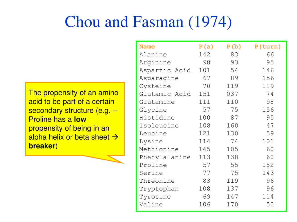 Chou and Fasman (1974)