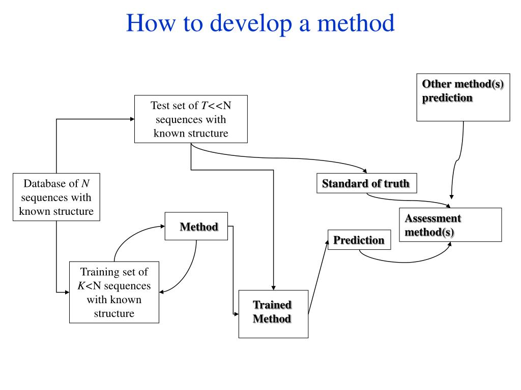 How to develop a method
