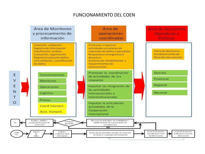FUNCIONAMIENTO DEL COEN