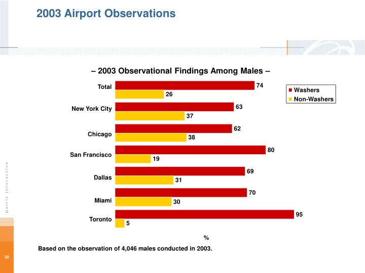 2003 Airport Observations
