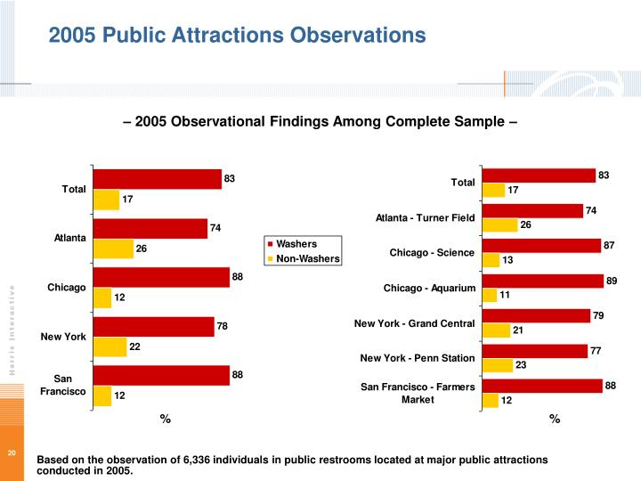 2005 Public Attractions Observations