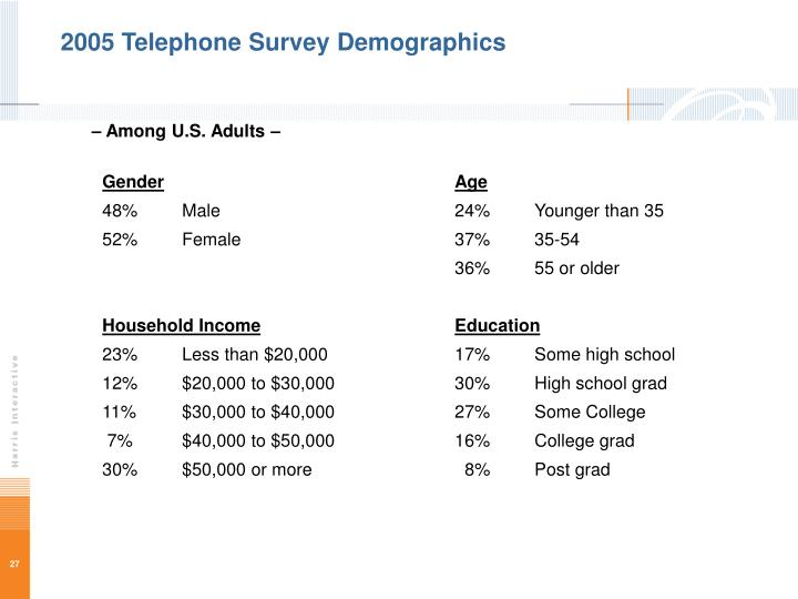 2005 Telephone Survey Demographics
