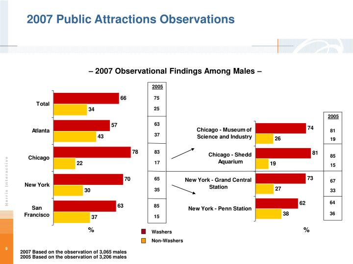 2007 Public Attractions Observations
