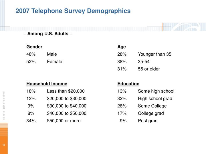 2007 Telephone Survey Demographics