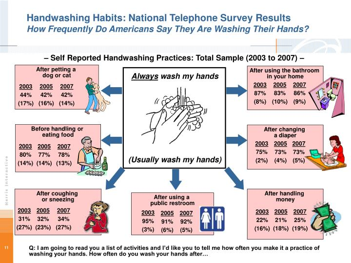 Handwashing Habits: National Telephone Survey Results