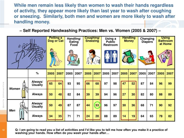 While men remain less likely than women to wash their hands regardless of activity, they appear more likely than last year to wash after coughing or sneezing.  Similarly, both men and women are more likely to wash after handling money.