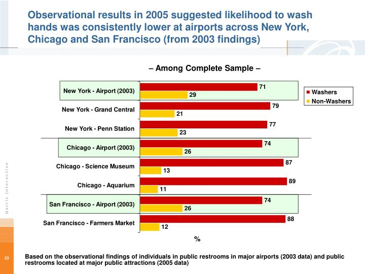 Observational results in 2005 suggested likelihood to wash hands was consistently lower at airports across New York, Chicago and San Francisco (from 2003 findings)