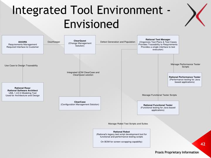Integrated Tool Environment - Envisioned