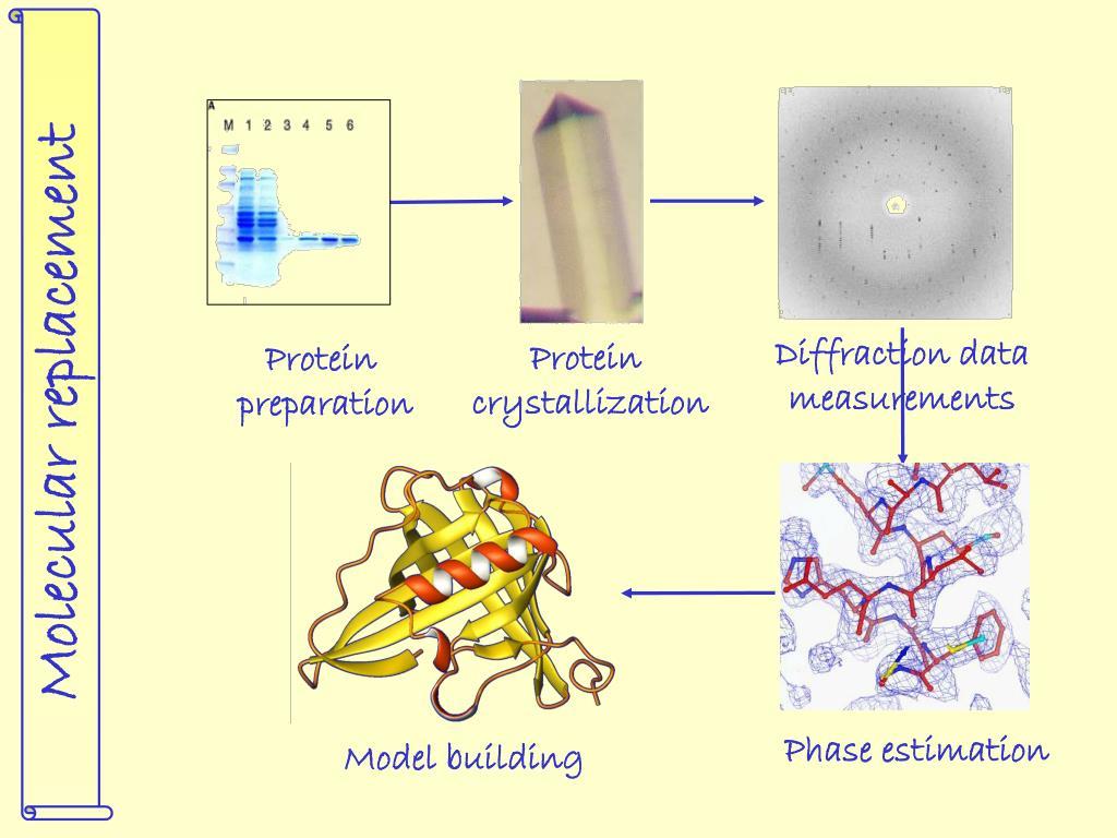 Diffraction data