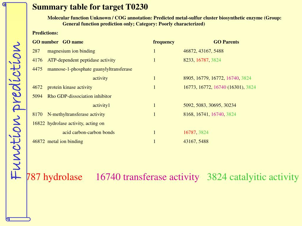 Summary table for target T0230